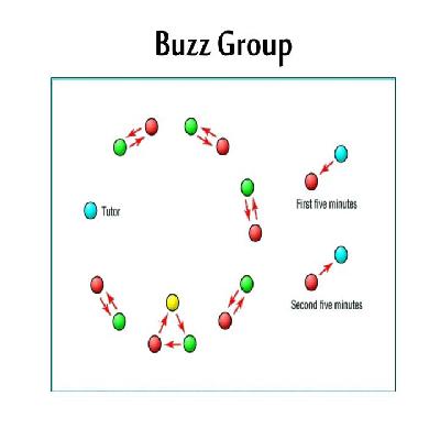 تکنیک گروه های دو نفره